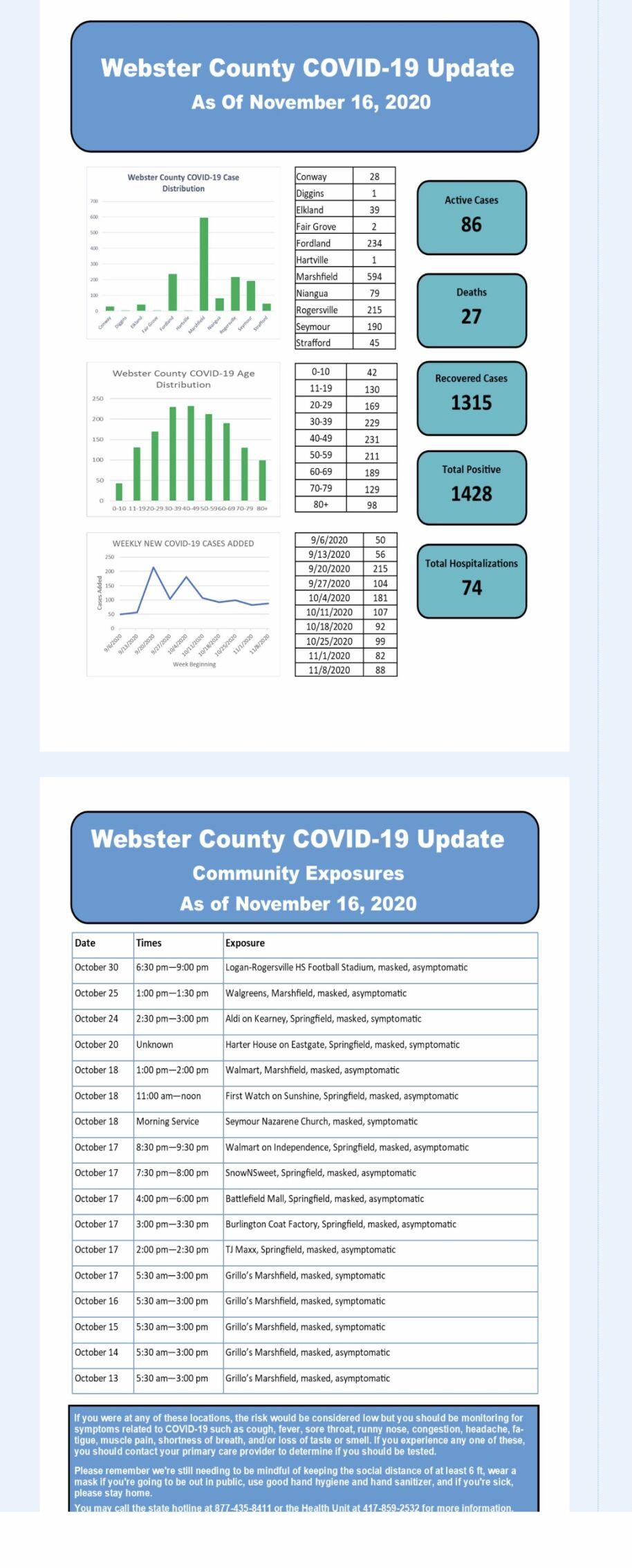 - COVID-19 cases Nov. 16 Web. Co.