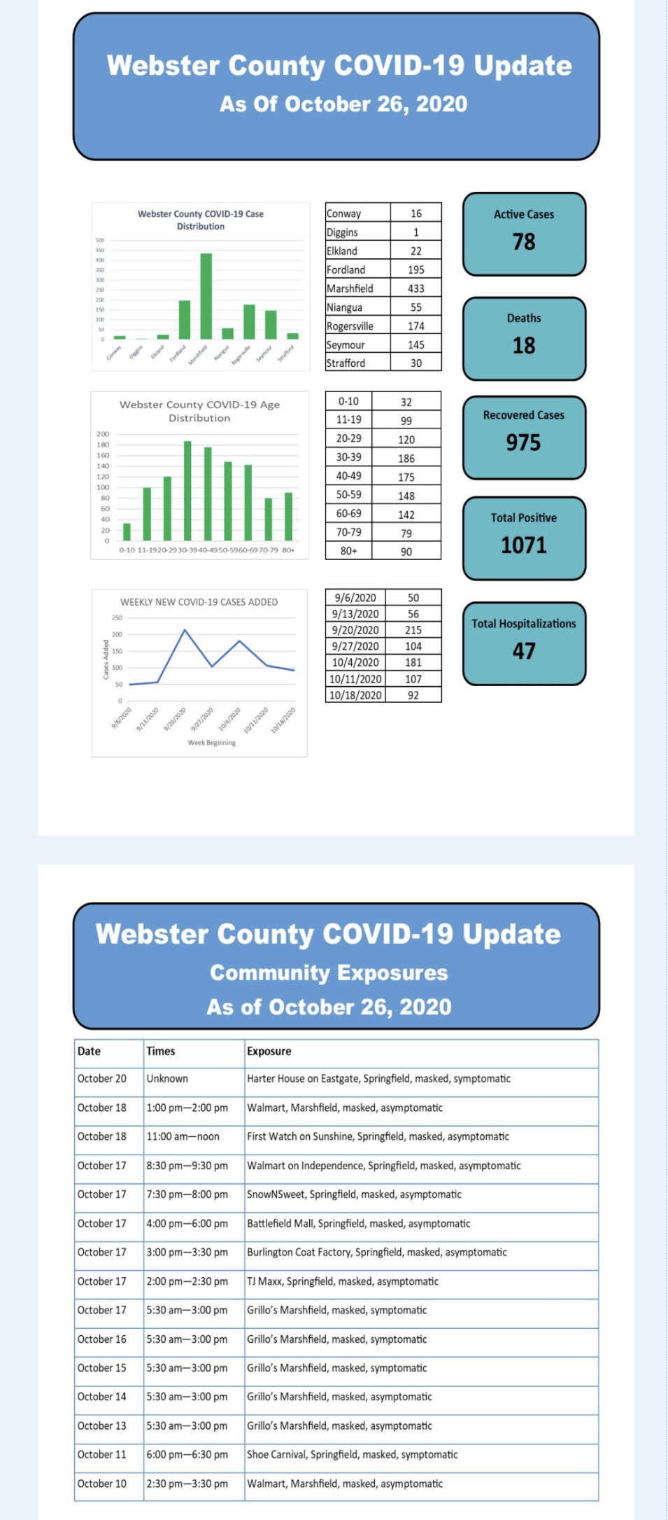- COVID-19 cases Oct. 26 Web Co