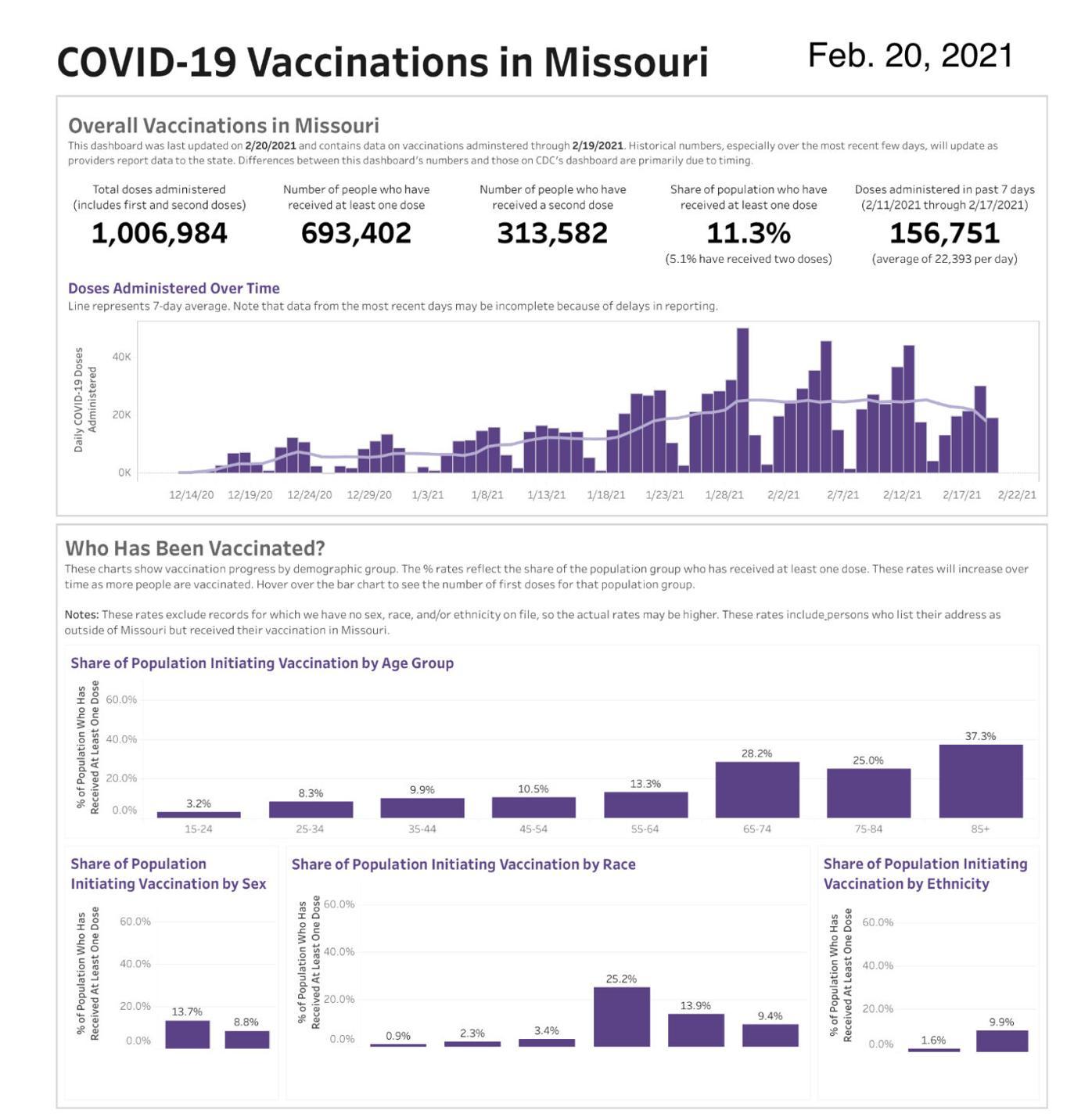 - COVID-19 Vaccinations in Missouri - Feb. 20, Missouri State