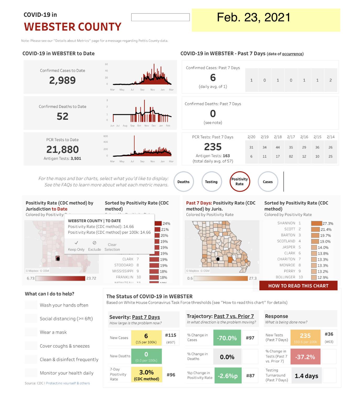 - COVID-19 cases Feb. 23, Web. Co. Mo. State