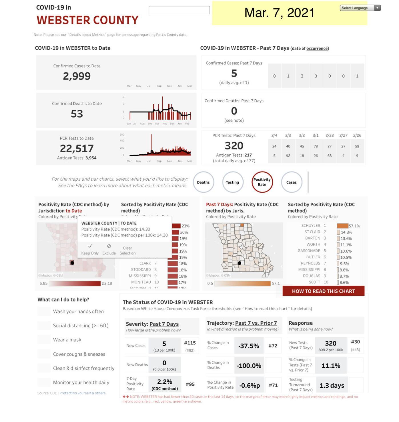 - COVID-19 cases Mar. 7, Web. Co. Mo. State