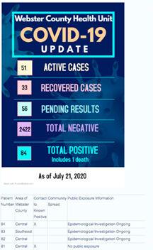 - 84 Covid-19 Cases