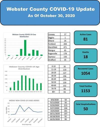 - County's virus tally at 1,153