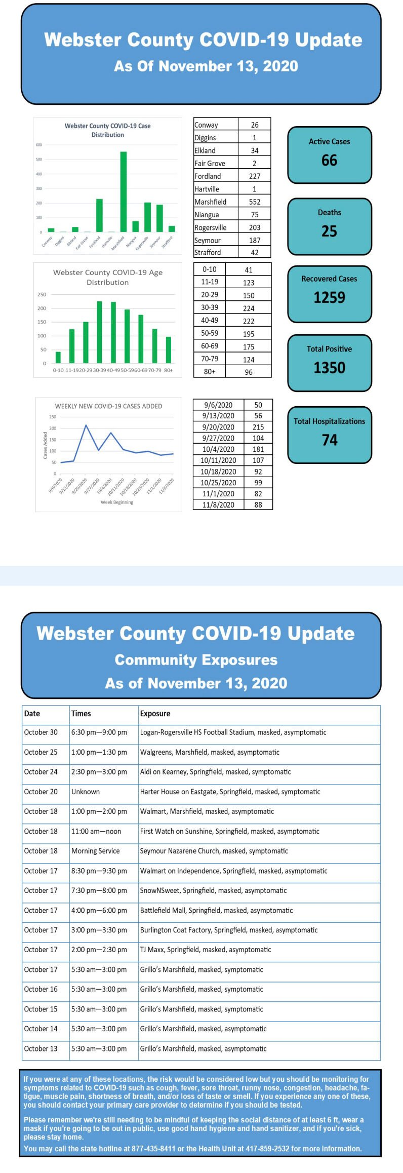 - COVID-19 cases Nov. 13 Web. Co.