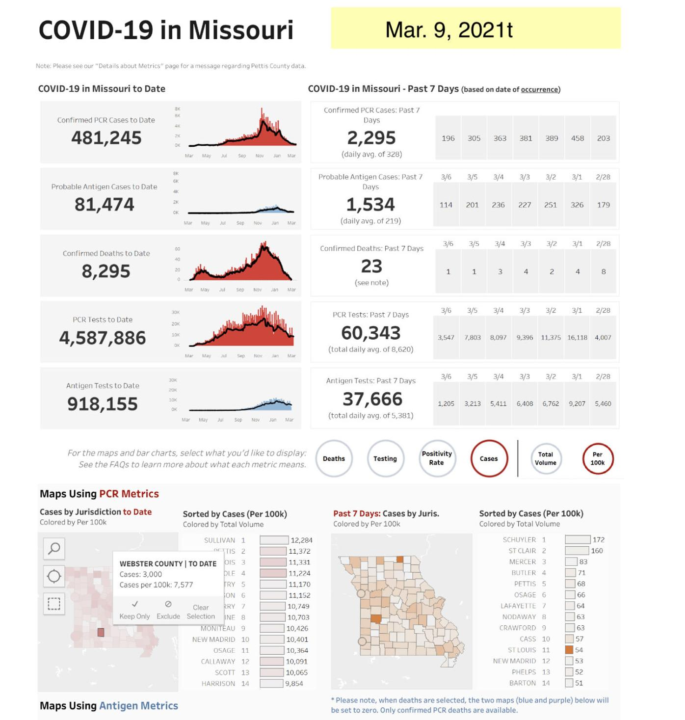 - COVID-19 cases Mar. 9, Mo. State