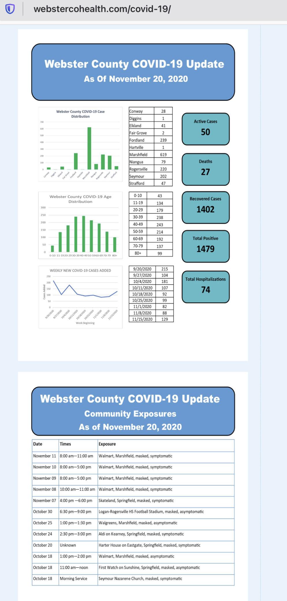 - COVID-19 cases Nov. 20 Web. Co.