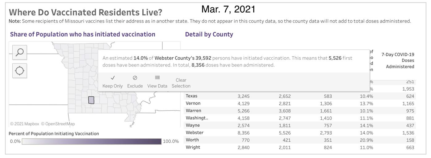 - COVID-19 Vaccinations in Missouri - Mar. 7, Webster County