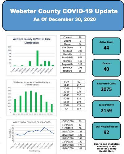 - County's virus tally at 2,159