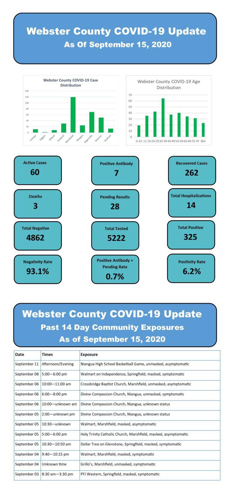 - COVID-19 cases Sept. 15 Web. Co.