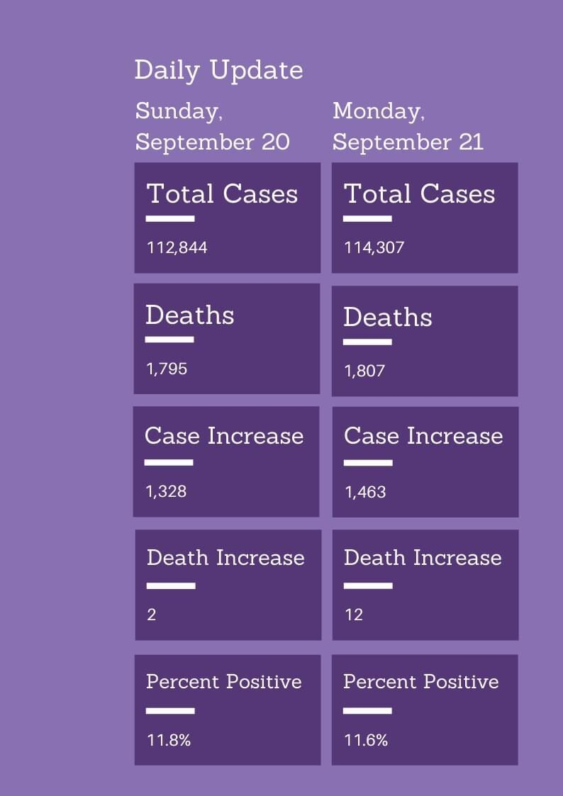 - COVID-19 cases Sept. 21 Mo. State