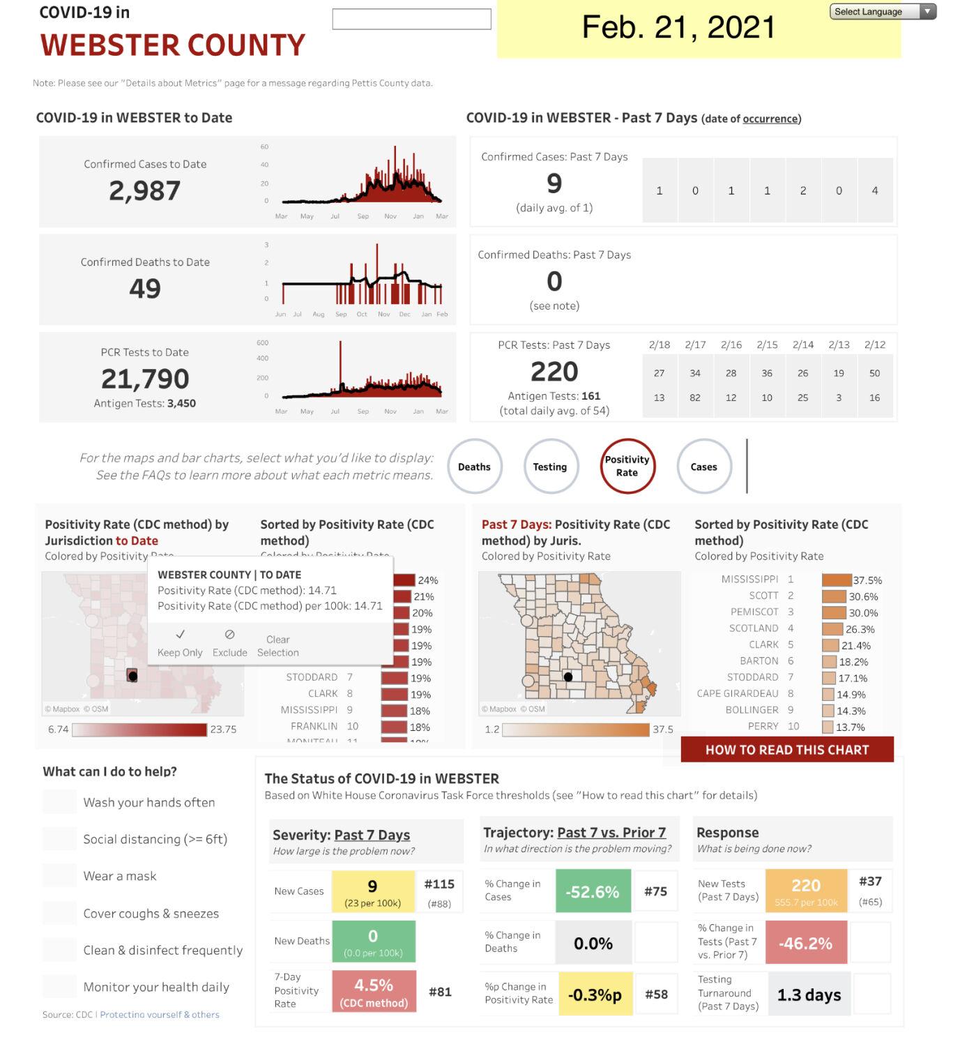 - COVID-19 cases Feb. 21, Web. Co. Mo. State