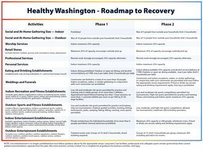 Healthy Washington phases