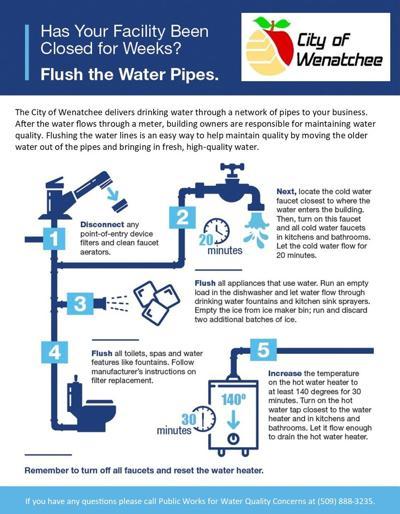 water flush guide