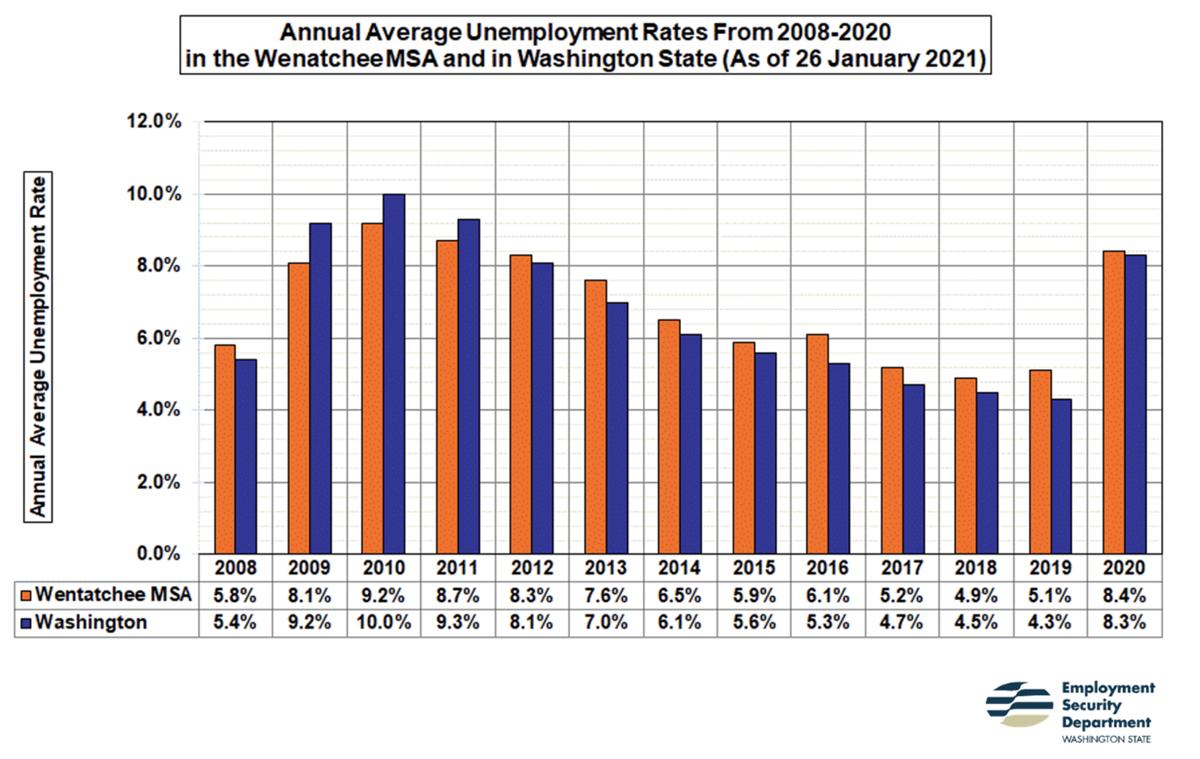 Unemployment rates 2008-2020.png