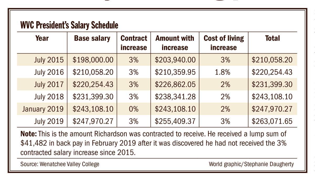 0123_WWD_WVC president Salary chart.jpg