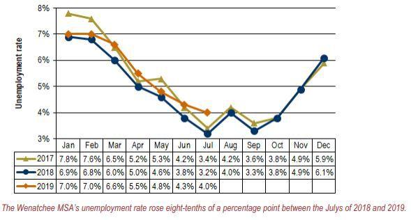 July unemployment chart.JPG