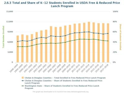 free and reduced lunch statistics by school washington state