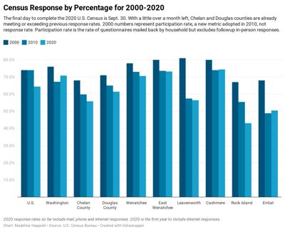 200828-newslocal-censusresponses