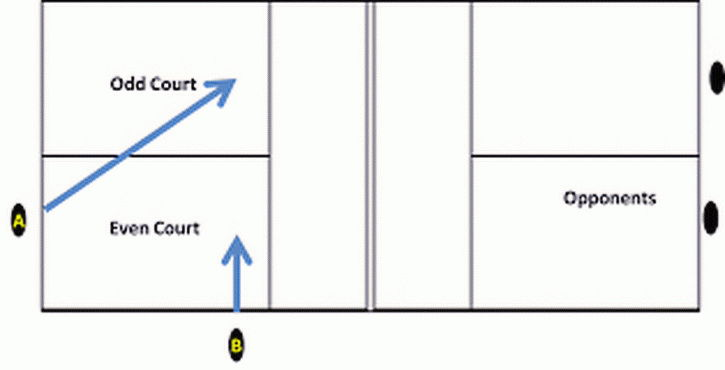 Pickleball diagram