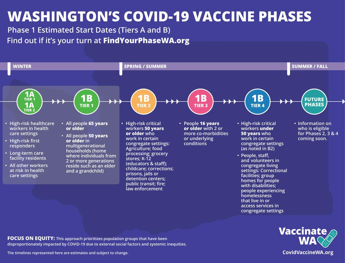 Washington state vaccine phases