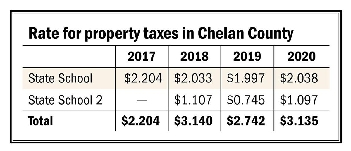 Rate for property taxes in Chelan County