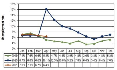 Wenatchee MSA unemployment rate.png