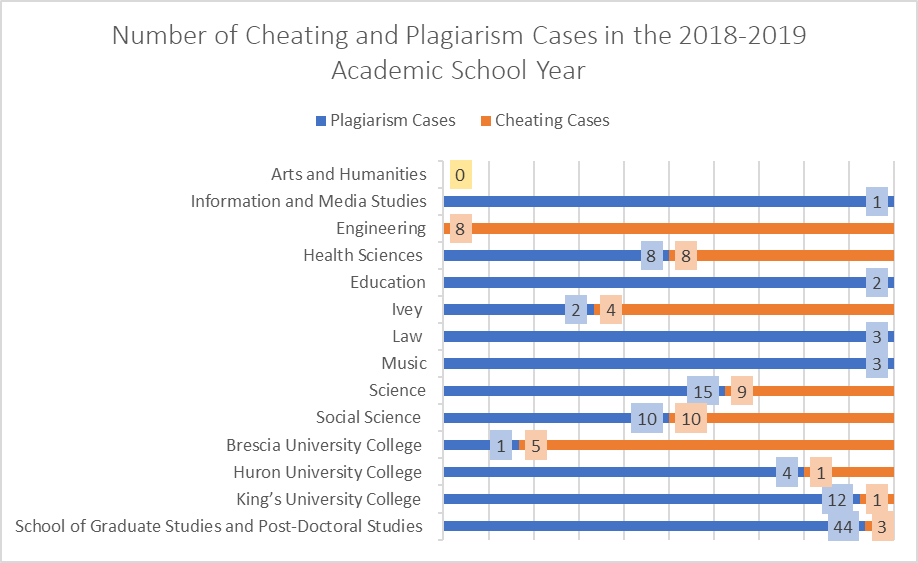 Cheating and Plagiarism Cases graphic