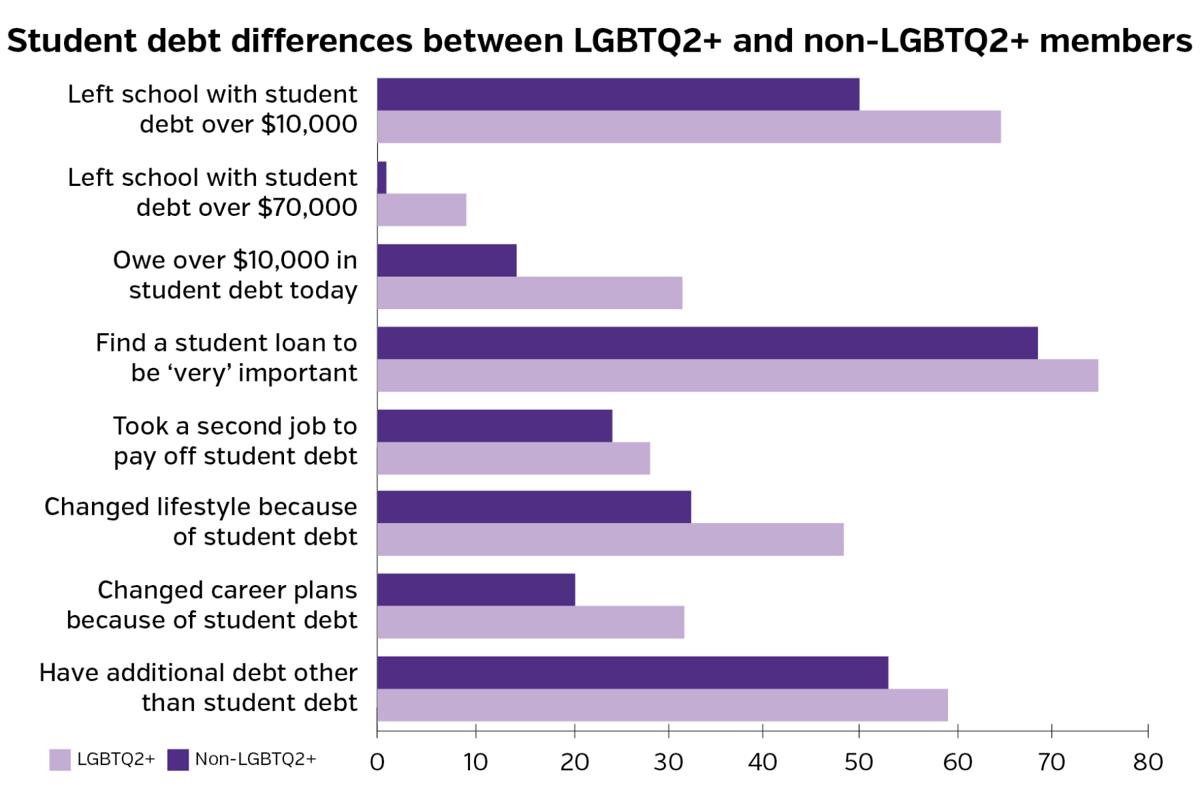 LGBTQ2+ debt bar graph