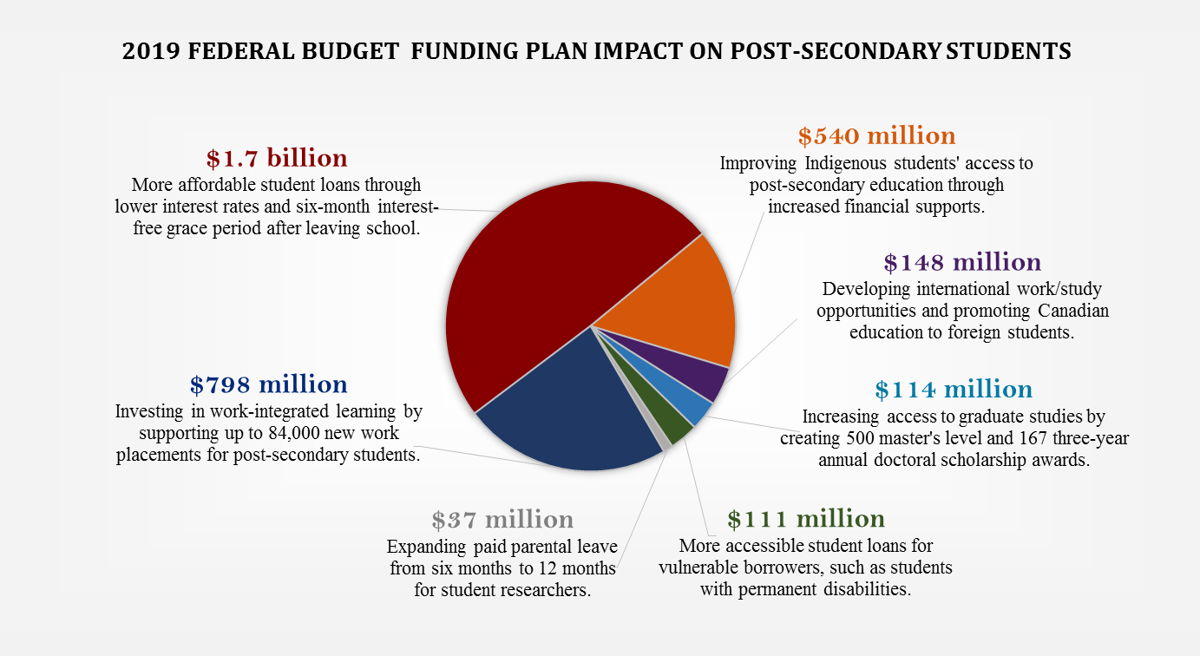 How the 2019 federal budget impacts post-secondary students