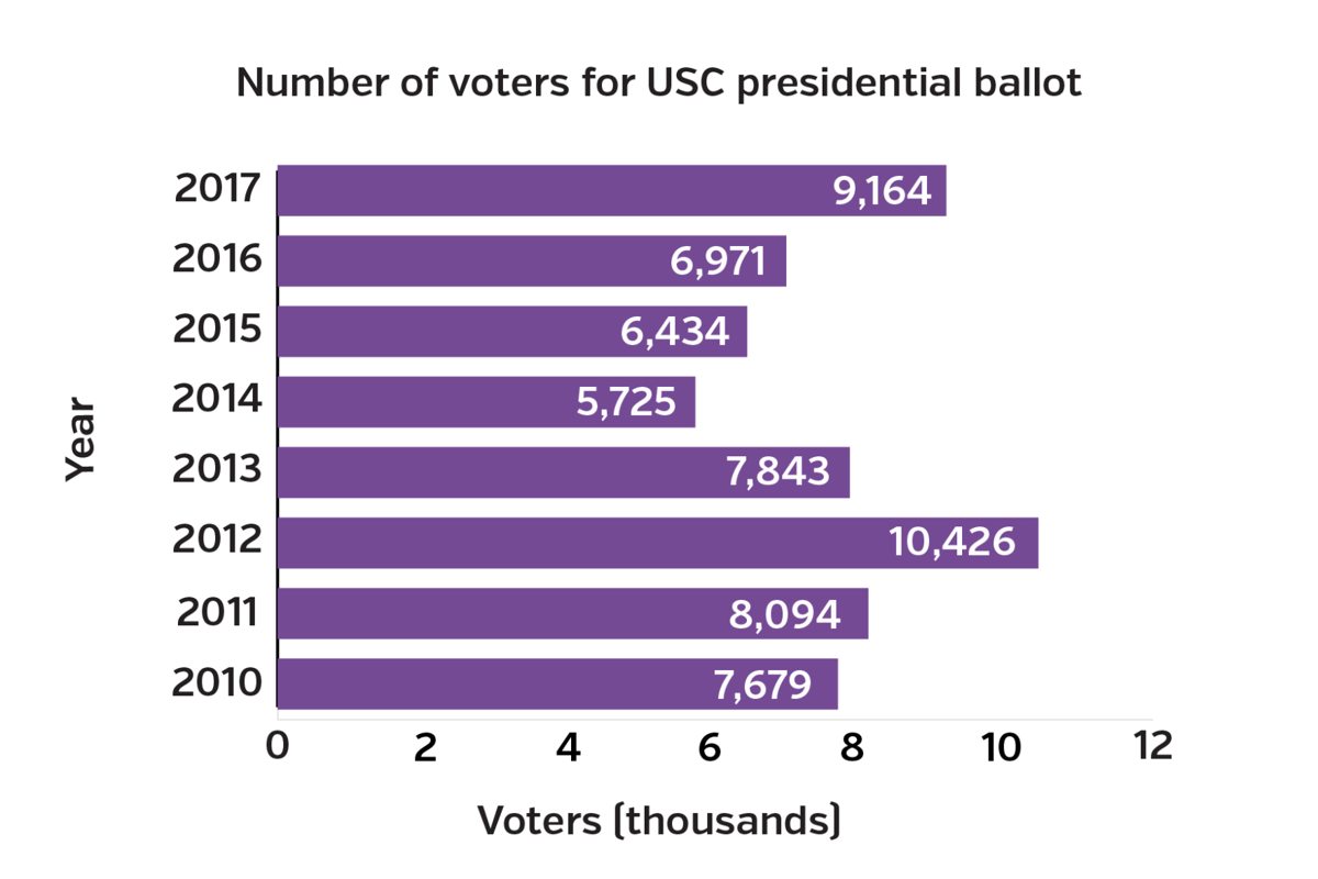 Voter turnout for USC elections