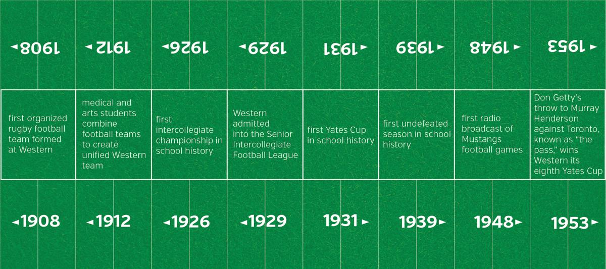 mike football timeline