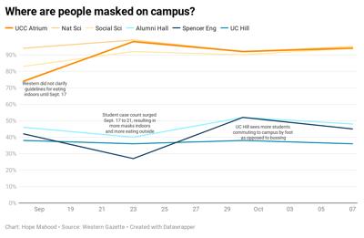 Masks Graph with header