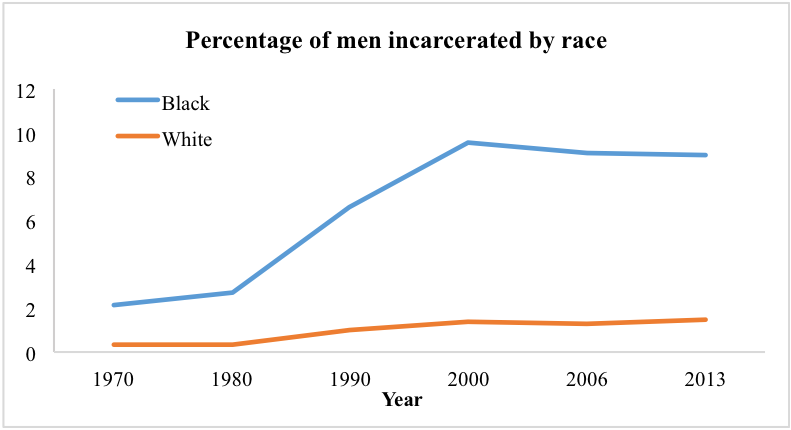 Men incarcerated by race (Chart)