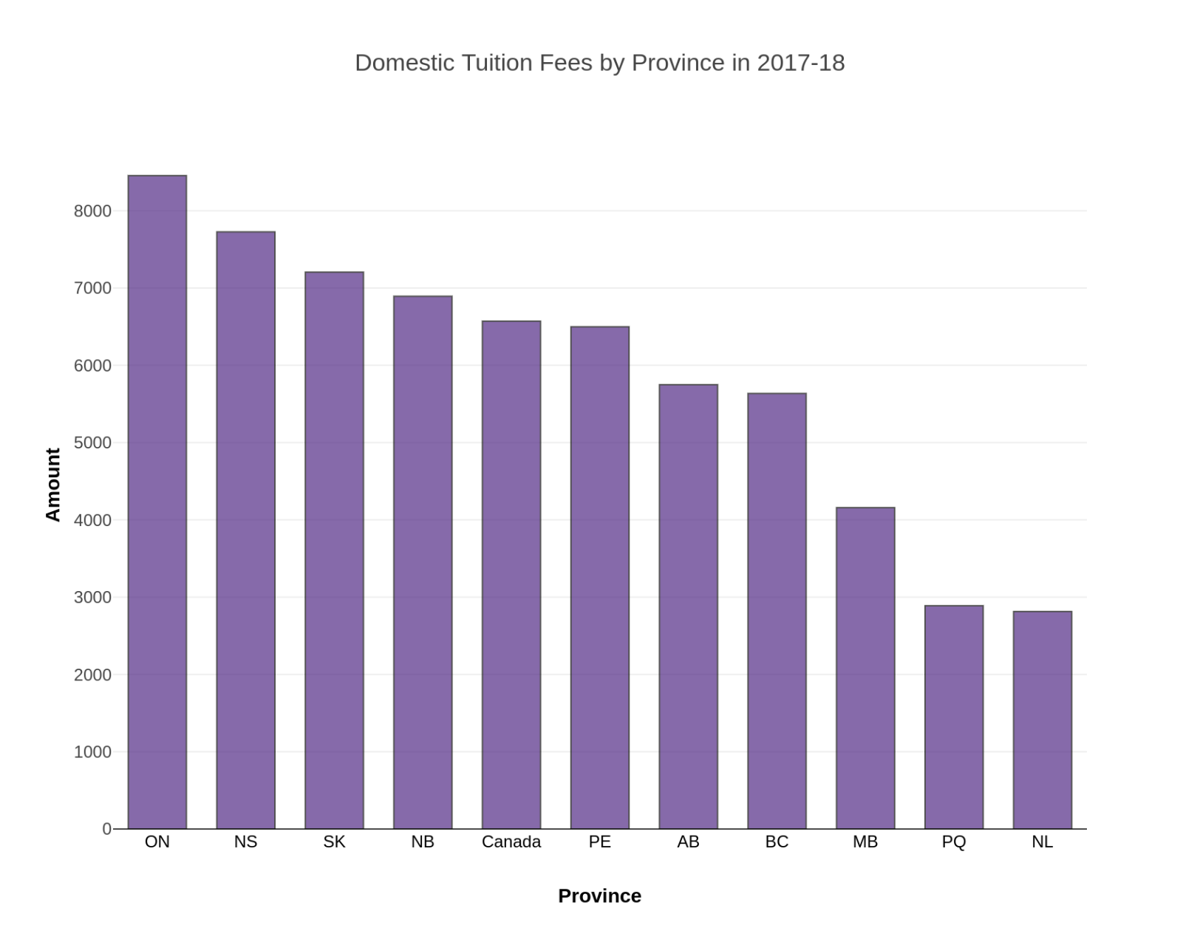 Domestic tuition fees by province (graphic)