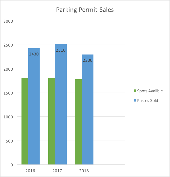 Graph for parking passes