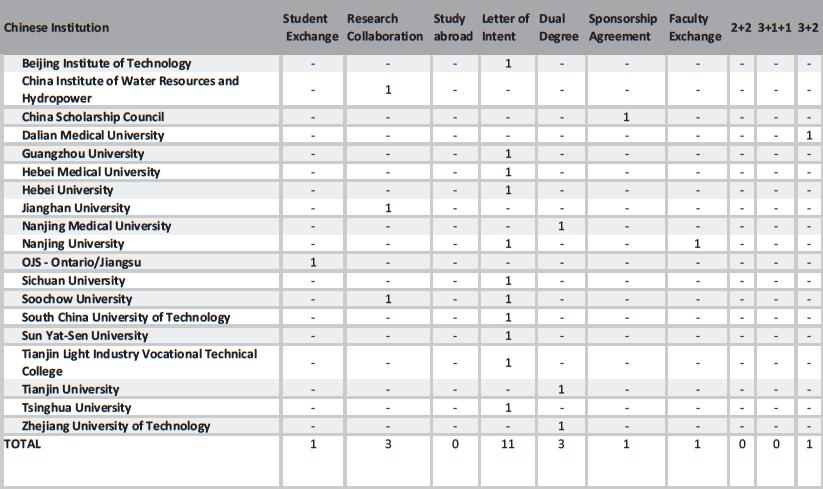 Huawei chart