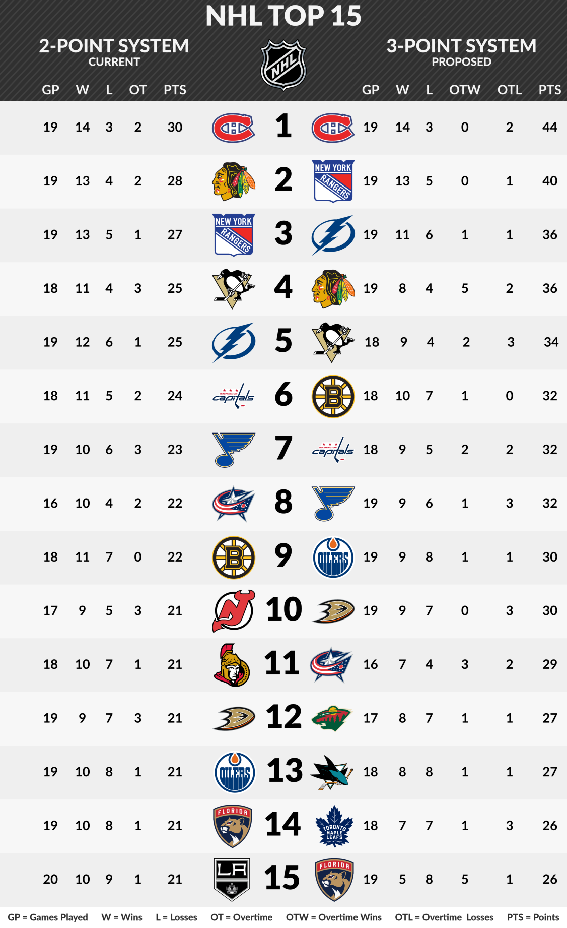 NHL 3-point System Graphic