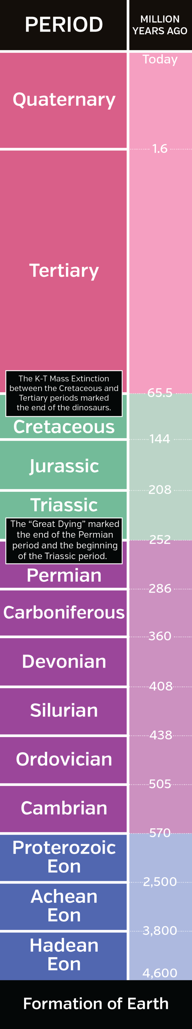 Mass extinction (Timeline)