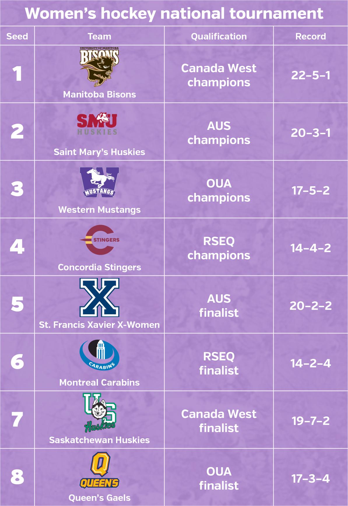 2018 u sports women's hockey rankings