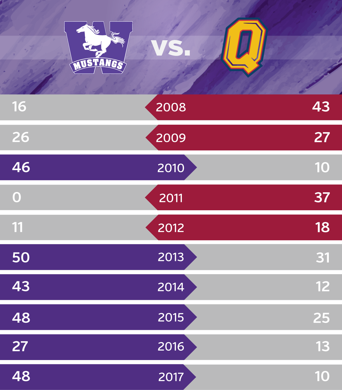 mustangs queens decade graphic
