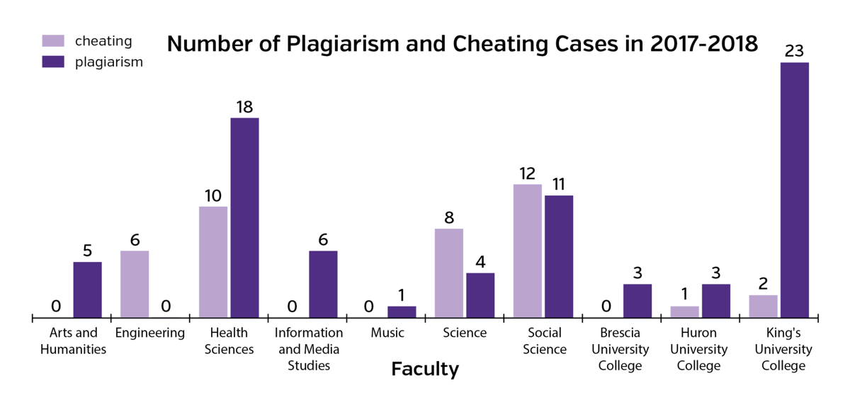 Plagiarism and cheating (Graph)