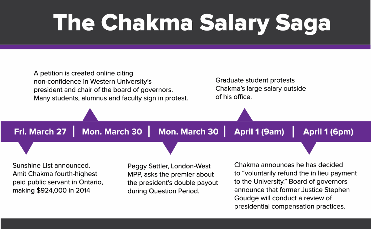 President Amit Chakma voluntarily refunds $440k in salary
