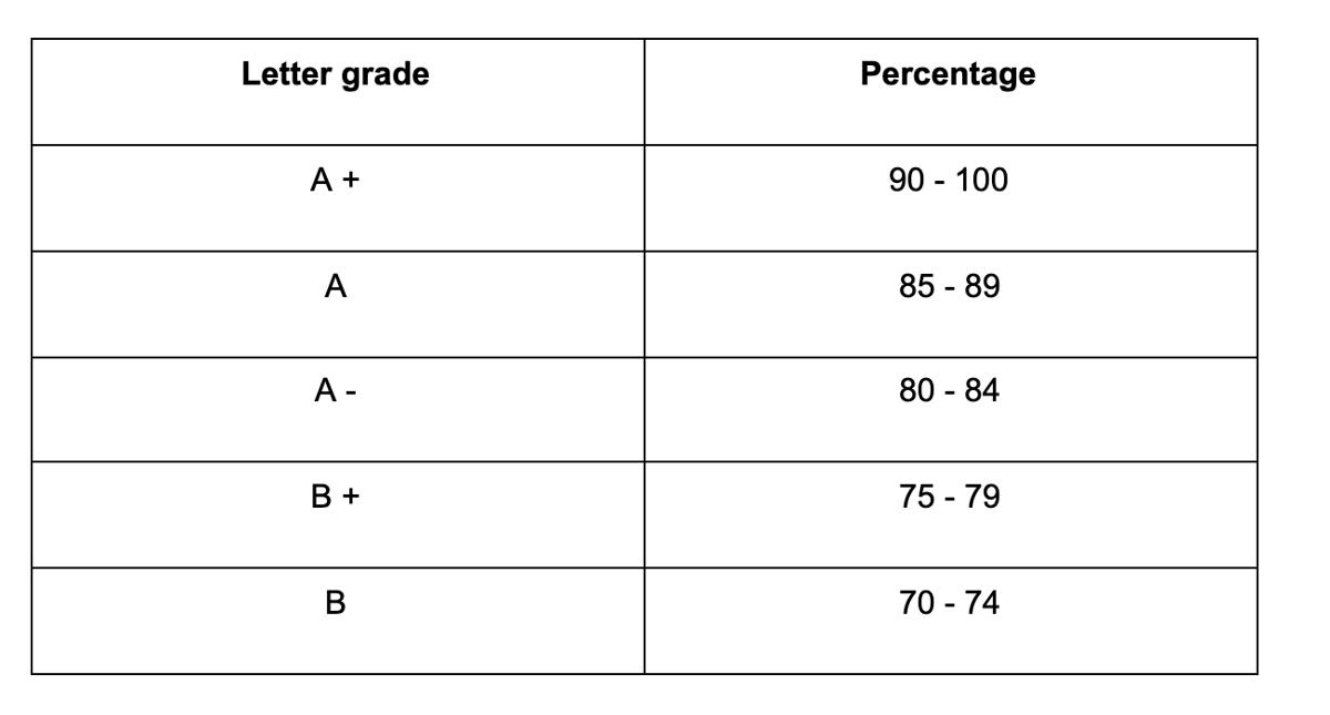 Grades in Ontario