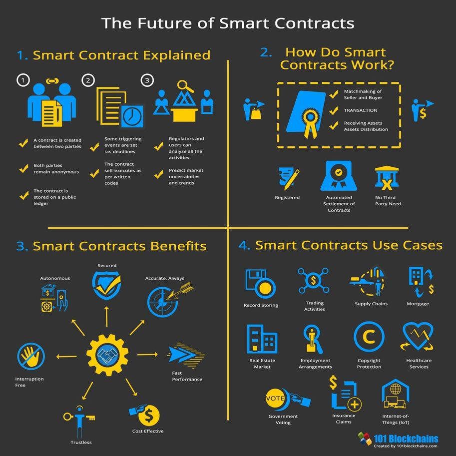 Smart contracts (Image)