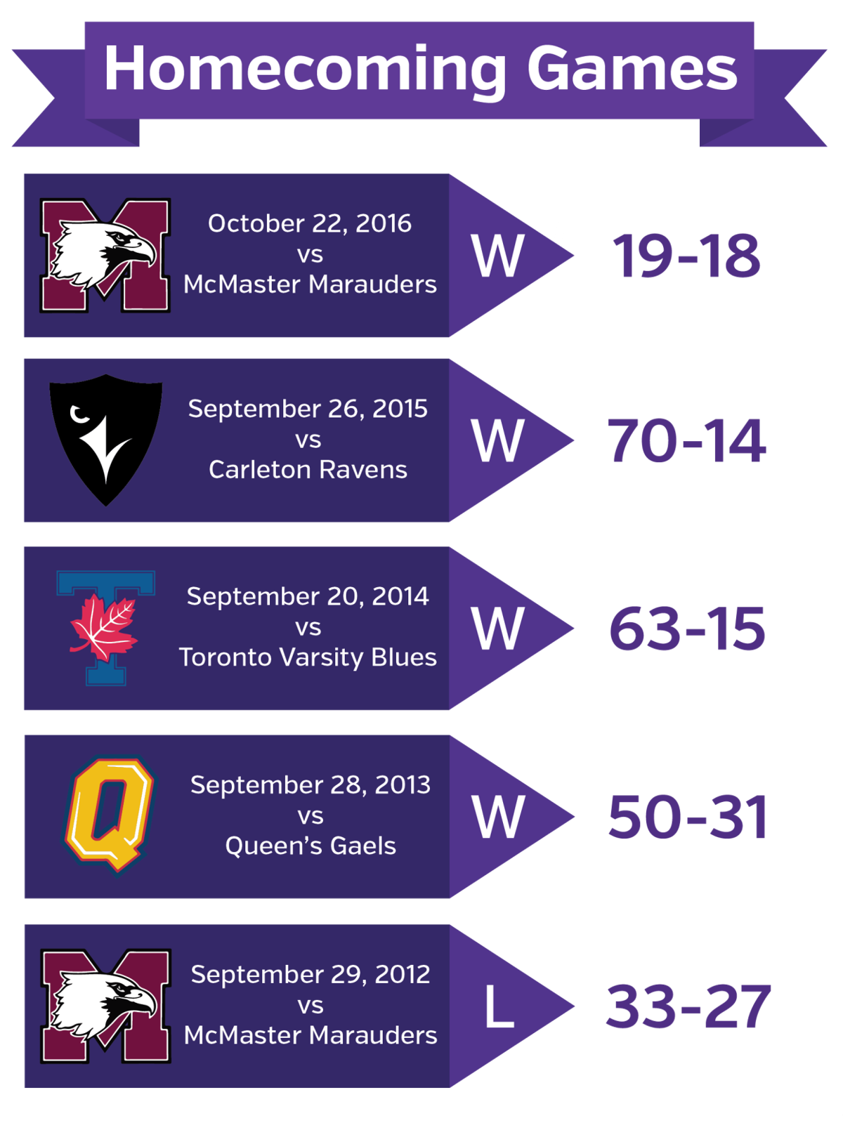 last 5 hoco games graphic