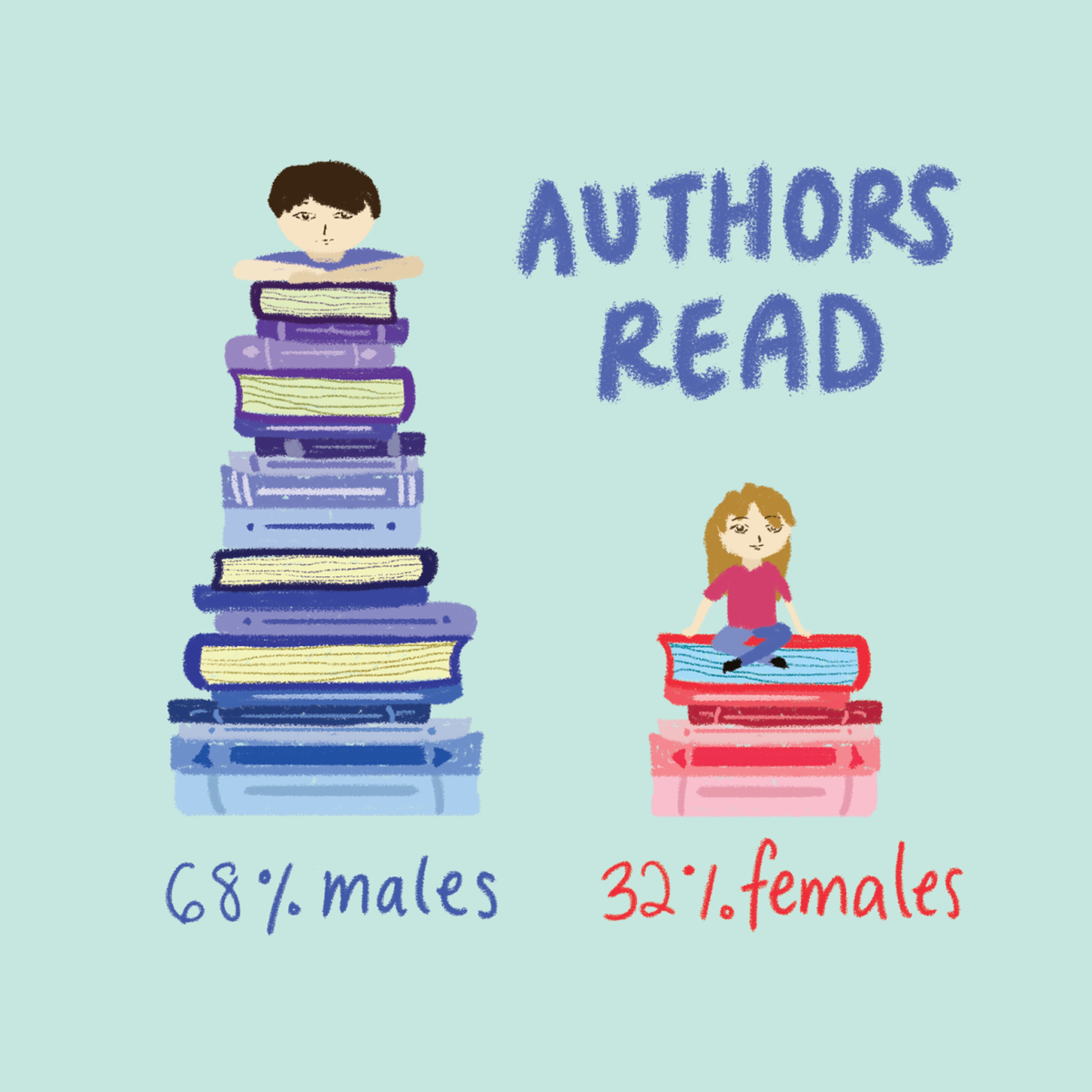 Female vs male authors (Graphic)