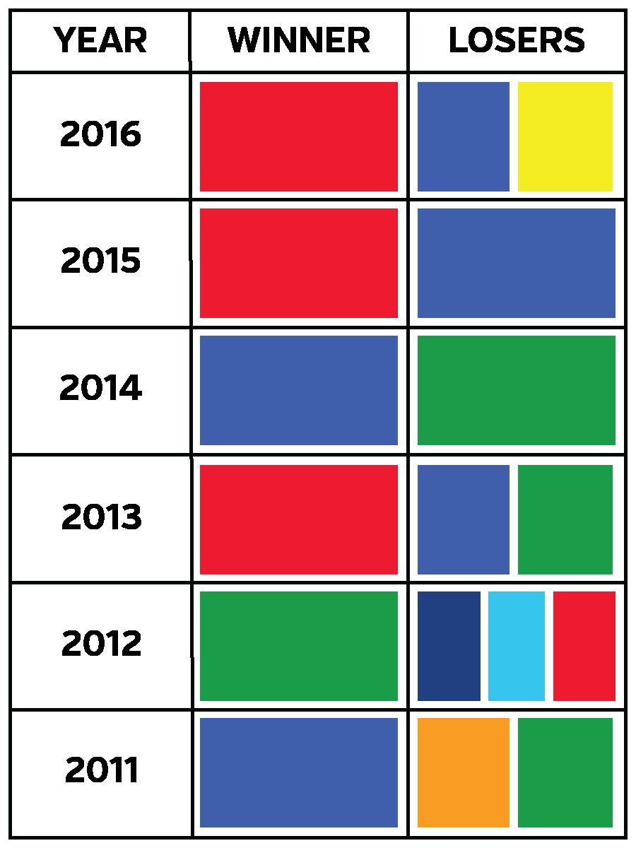 USC campaign colours