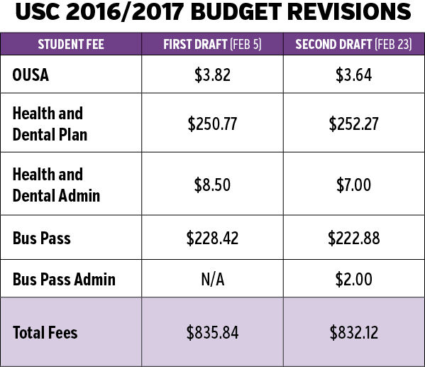 USC 2016/2017 Budget Revisions