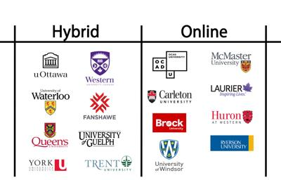 FROSH: How does Western's COVID-19 planning stack up against Ontario's universities?
