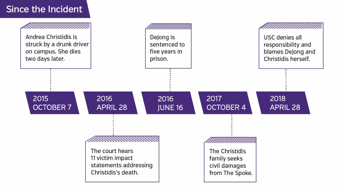 Andrea Christidis timeline